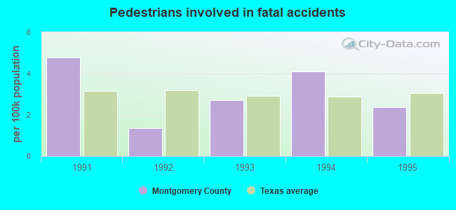 marriage statistics montgomery county texas 1995