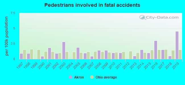 Fatal car crashes and road traffic accidents in Akron, Ohio