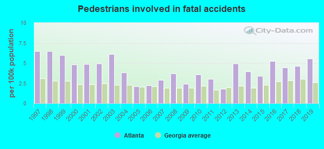 Fatal car crashes and road traffic accidents in Atlanta, Georgia