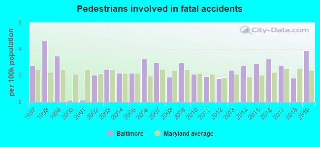 Fatal car crashes and road traffic accidents in Baltimore, Maryland