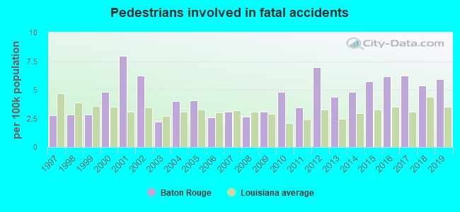 Fatal car crashes and road traffic accidents in Baton Rouge