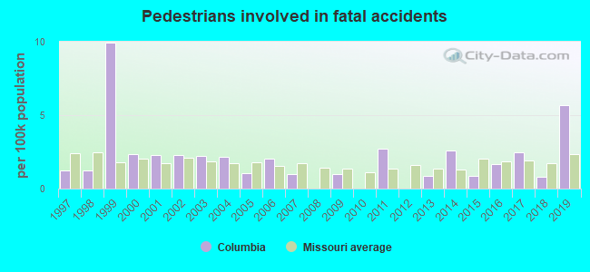 Fatal car crashes and road traffic accidents in Columbia