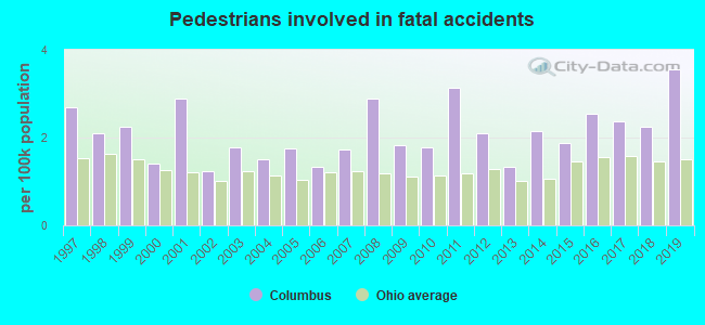 Fatal car crashes and road traffic accidents in Columbus, Ohio