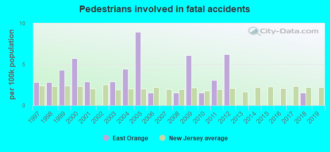 Fatal car crashes and road traffic accidents in East Orange