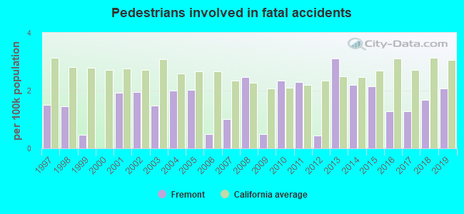 Fatal car crashes and road traffic accidents in Fremont, California