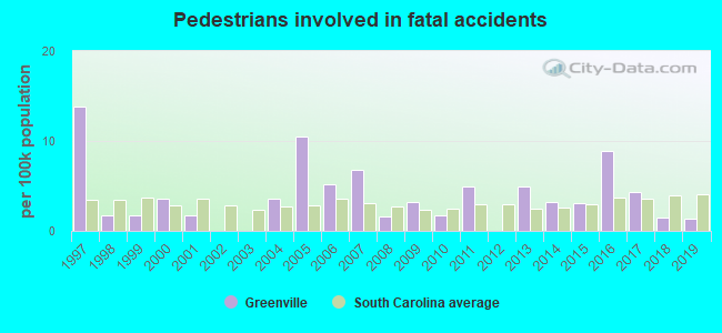 Fatal car crashes and road traffic accidents in Greenville, South