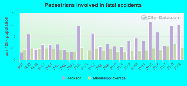 Fatal car crashes and road traffic accidents in Jackson