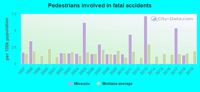 Fatal car crashes and road traffic accidents in Missoula