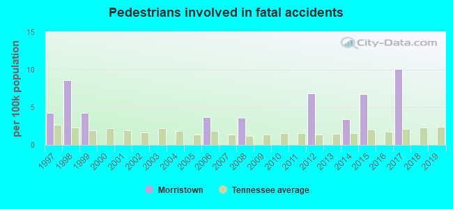 Fatal car crashes and road traffic accidents in Morristown