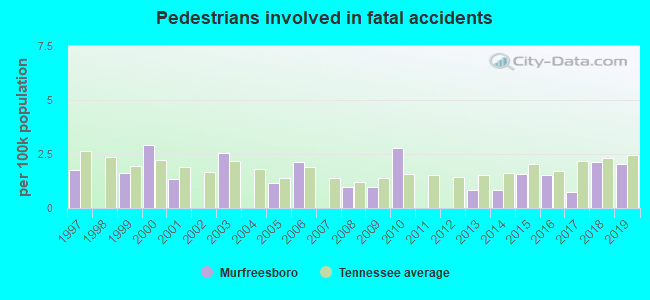 Fatal car crashes and road traffic accidents in Murfreesboro