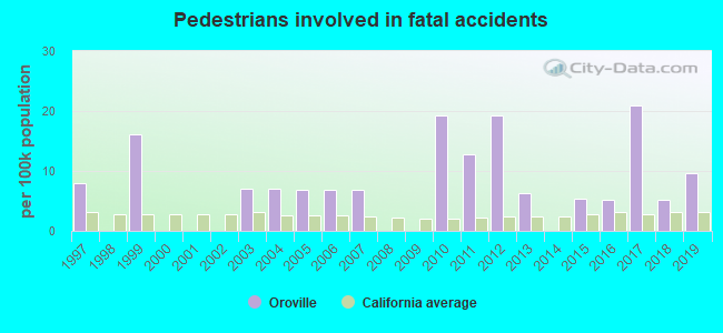 Fatal car crashes and road traffic accidents in Oroville, California