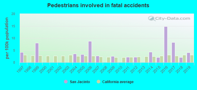 Fatal car crashes and road traffic accidents in San Jacinto