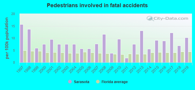 Fatal car crashes and road traffic accidents in Sarasota, Florida