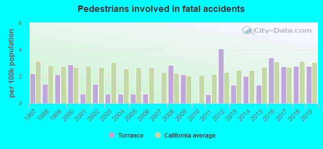 Fatal car crashes and road traffic accidents in Torrance, California