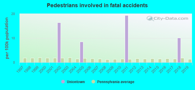 Fatal car crashes and road traffic accidents in Uniontown, Pennsylvania