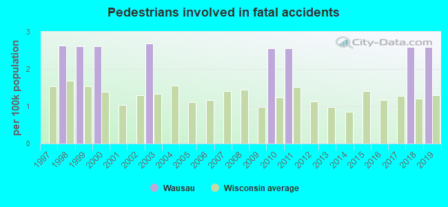 Fatal car crashes and road traffic accidents in Wausau, Wisconsin