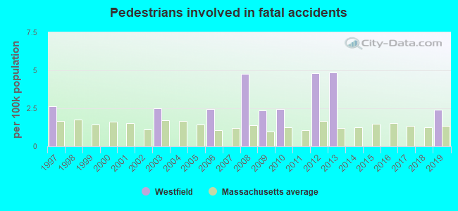 Fatal car crashes and road traffic accidents in Westfield