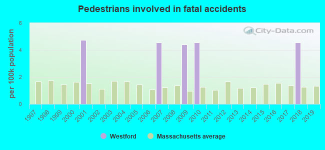 Fatal car crashes and road traffic accidents in Westford, Massachusetts