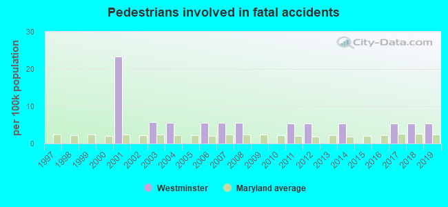 Fatal car crashes and road traffic accidents in Westminster