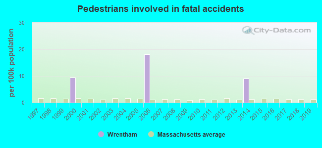 Fatal car crashes and road traffic accidents in Wrentham