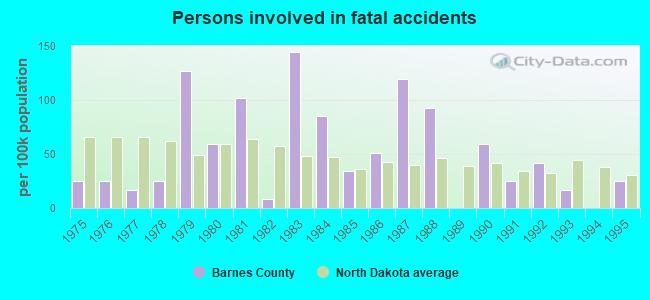 Barnes County, North Dakota detailed profile - houses ...