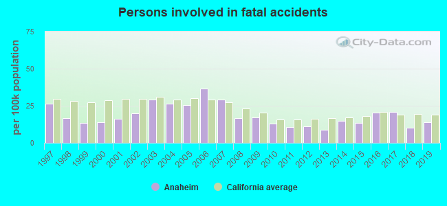 Fatal car crashes and road traffic accidents in Anaheim, California