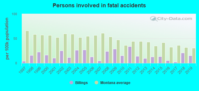Fatal car crashes and road traffic accidents in Billings, Montana