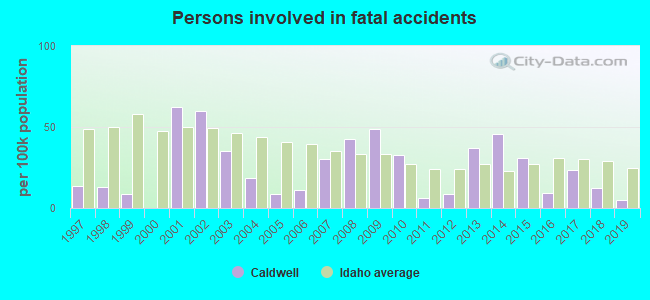 Fatal car crashes and road traffic accidents in Caldwell, Idaho