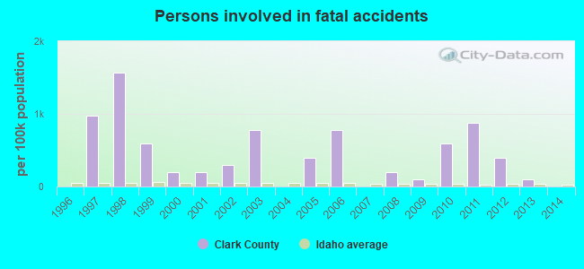 Clark County, Idaho detailed profile - houses, real estate, cost of