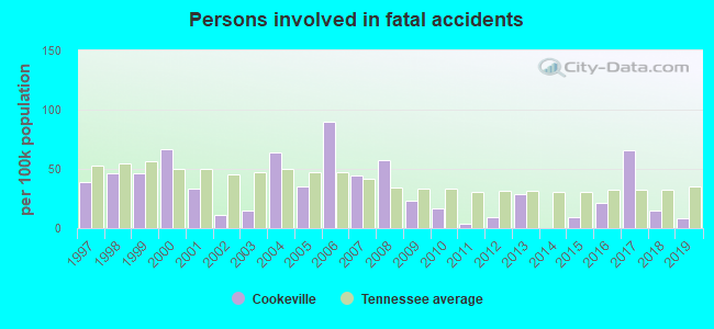 Fatal car crashes and road traffic accidents in Cookeville, Tennessee