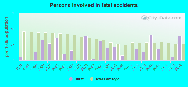 Fatal car crashes and road traffic accidents in Hurst, Texas