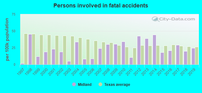 Fatal car crashes and road traffic accidents in Midland, Texas