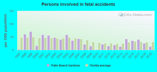 Fatal car crashes and road traffic accidents in Palm Beach Gardens