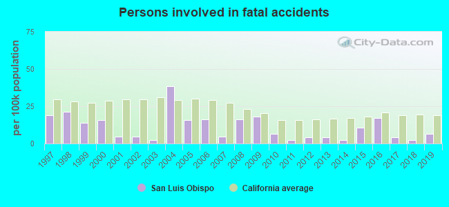 Fatal car crashes and road traffic accidents in San Luis