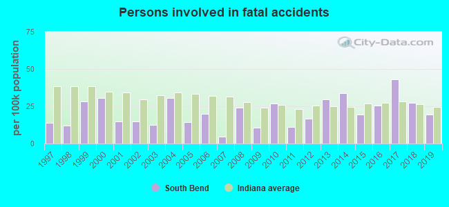 Fatal car crashes and road traffic accidents in South Bend, Indiana