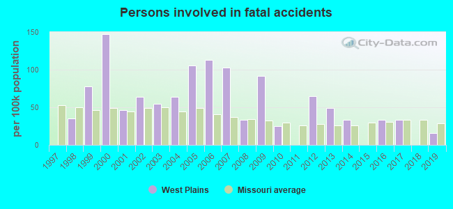 Fatal car crashes and road traffic accidents in West Plains, Missouri