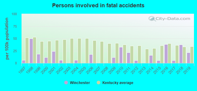 Fatal car crashes and road traffic accidents in Winchester