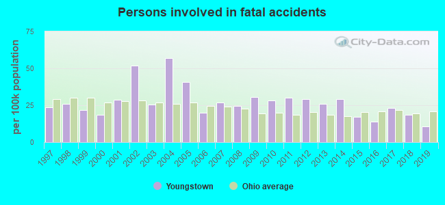 Fatal car crashes and road traffic accidents in Youngstown, Ohio