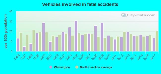 North Carolina Traffic Crash Reports - Control Traffic Foto In The Word
