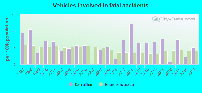 Fatal car crashes and road traffic accidents in Carrollton