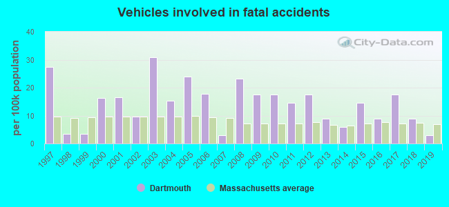 Fatal car crashes and road traffic accidents in Dartmouth, Massachusetts