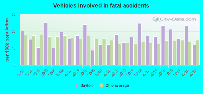 Fatal car crashes and road traffic accidents in Dayton, Ohio