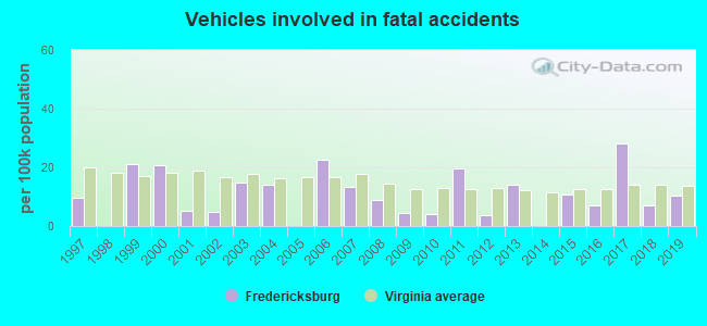 Fatal car crashes and road traffic accidents in Fredericksburg, Virginia
