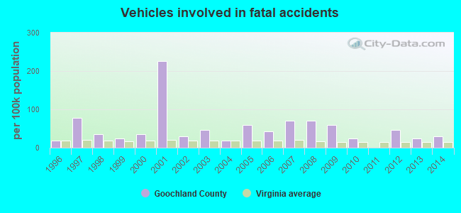 Vehicles involved in fatal accidents