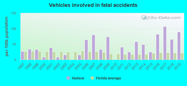 Fatal car crashes and road traffic accidents in Hudson, Florida