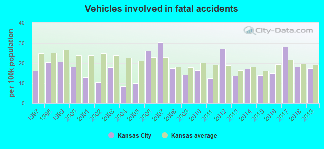 Fatal car crashes and road traffic accidents in Kansas City, Kansas