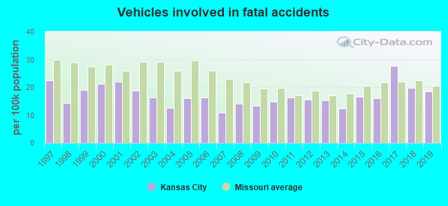 Fatal car crashes and road traffic accidents in Kansas City, Missouri