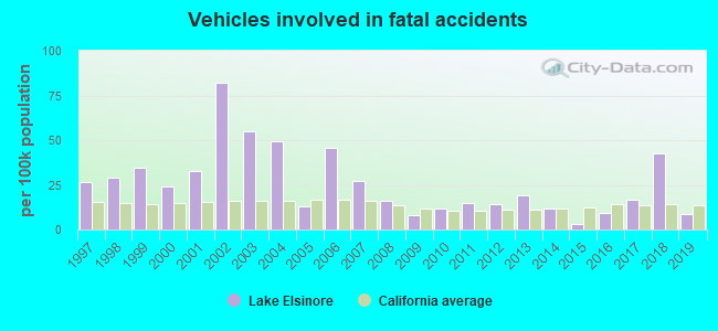Fatal car crashes and road traffic accidents in Lake