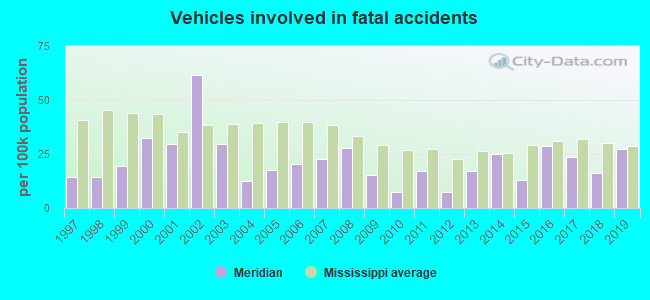 Fatal car crashes and road traffic accidents in Meridian, Mississippi