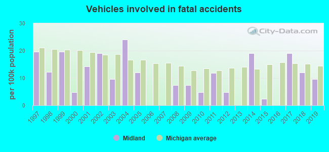 Fatal car crashes and road traffic accidents in Midland, Michigan